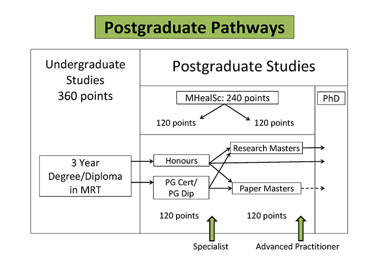 postgraduate_pathways