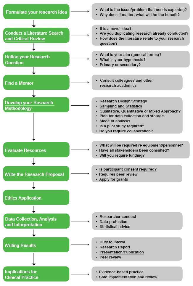 research_process_flowchart
